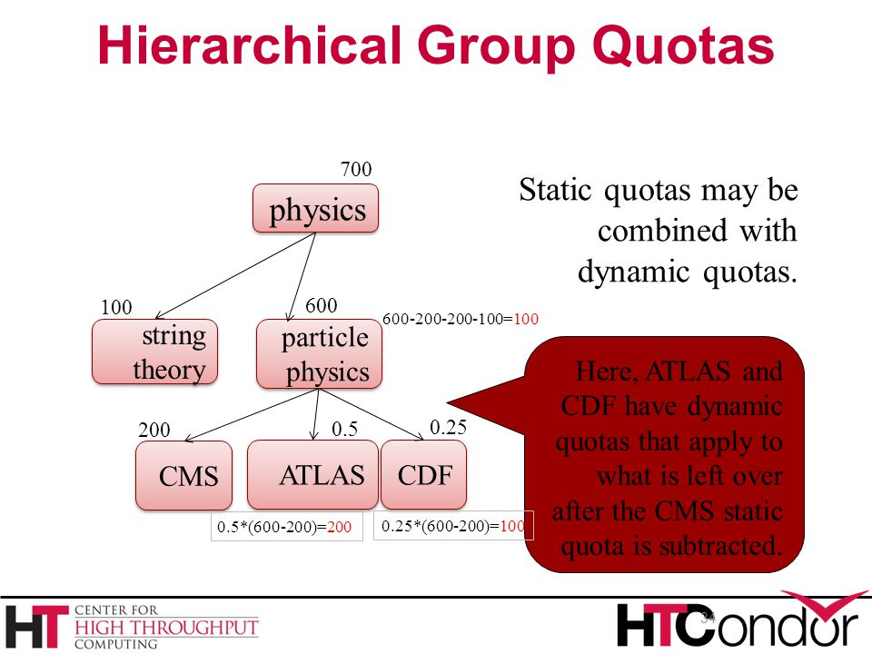 34 Here, ATLAS and CDF have dynamic quotas that apply to what is left over after the CMS static quota is subtracted. Hierarchical Group Quotas physics