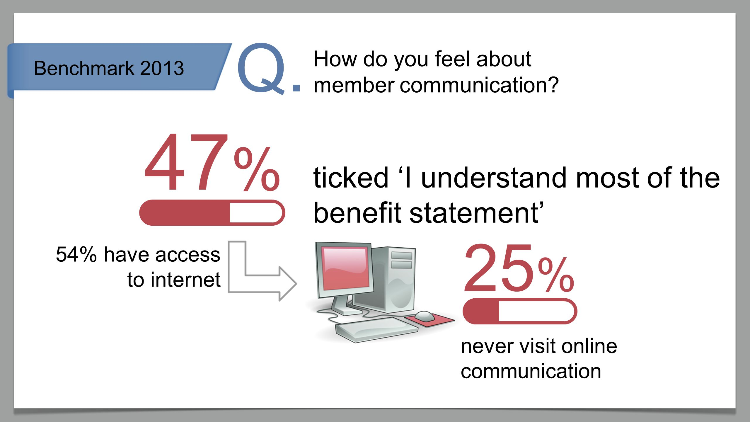 Benchmark 2013 How do you feel about member communication.