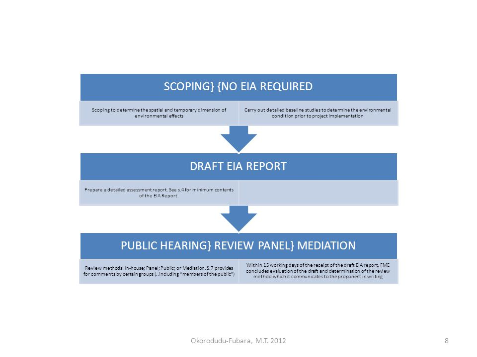 PUBLIC HEARING} REVIEW PANEL} MEDIATION Review methods: In-house; Panel; Public; or Mediation.