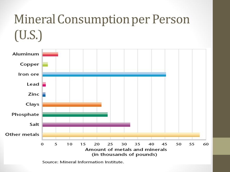Mineral Consumption per Person (U.S.)