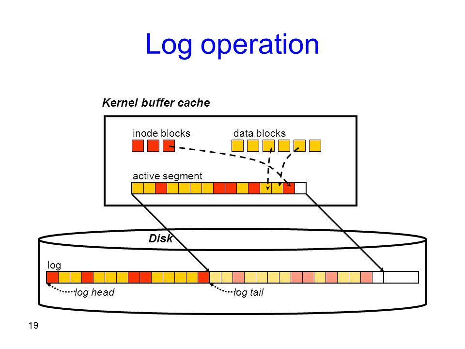 19 Log operation inode blocksdata blocks active segment log Kernel buffer cache log headlog tail Disk