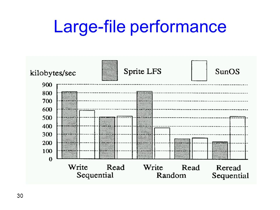 30 Large-file performance