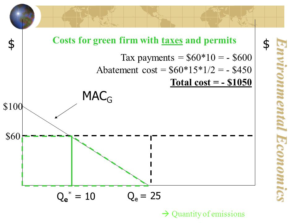 Environmental Economics $ MAC G Q e = 25 $ $60 $100  Quantity of emissions Costs for green firm with taxes and permits Tax payments = $60*10 = - $600 Abatement cost = $60*15*1/2 = - $450 Total cost = - $1050 Q e * = 10