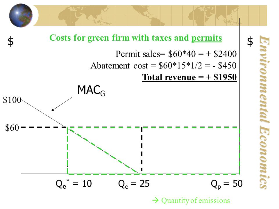 Environmental Economics $ MAC G Q e * = 10 Q e = 25 Q p = 50 $ $60 $100  Quantity of emissions Costs for green firm with taxes and permits Permit sales= $60*40 = + $2400 Abatement cost = $60*15*1/2 = - $450 Total revenue = + $1950