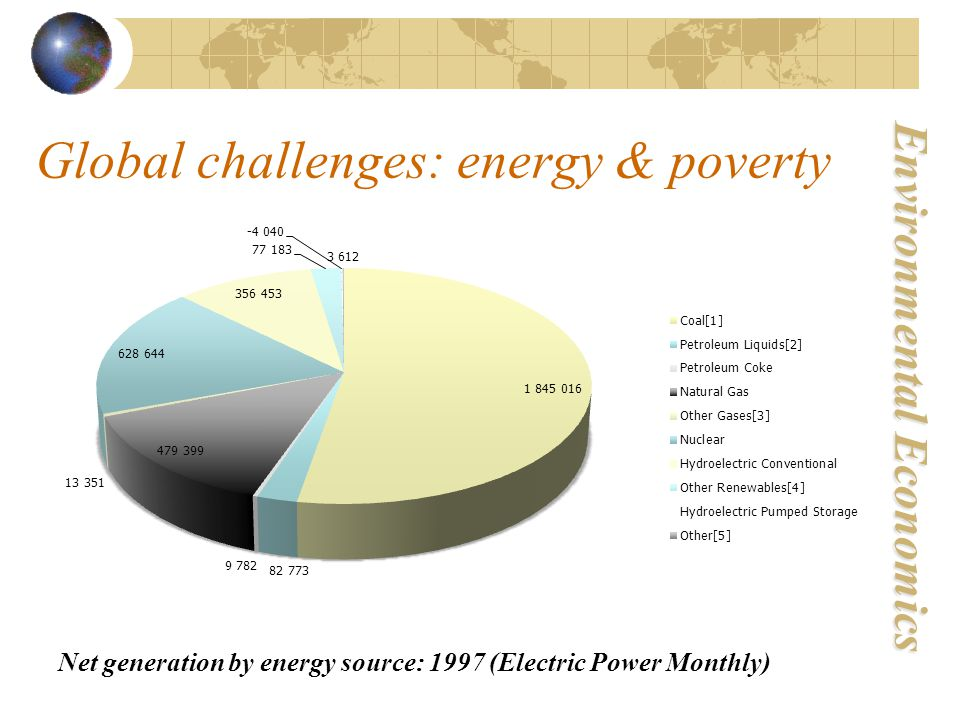 Environmental Economics Net generation by energy source: 1997 (Electric Power Monthly) Global challenges: energy & poverty