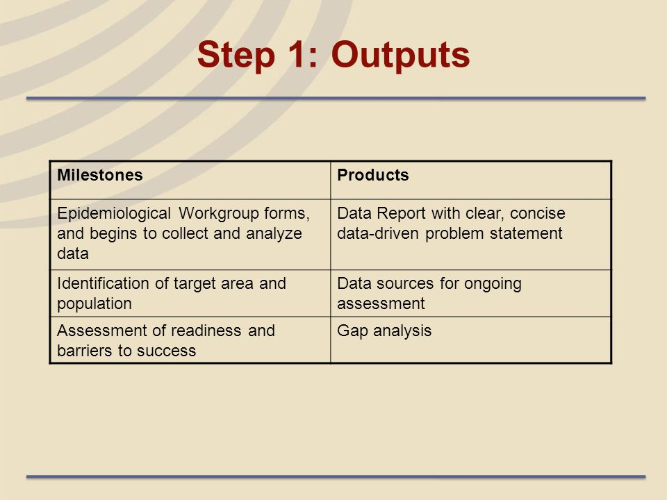 Step 1: Outputs MilestonesProducts Epidemiological Workgroup forms, and begins to collect and analyze data Data Report with clear, concise data-driven