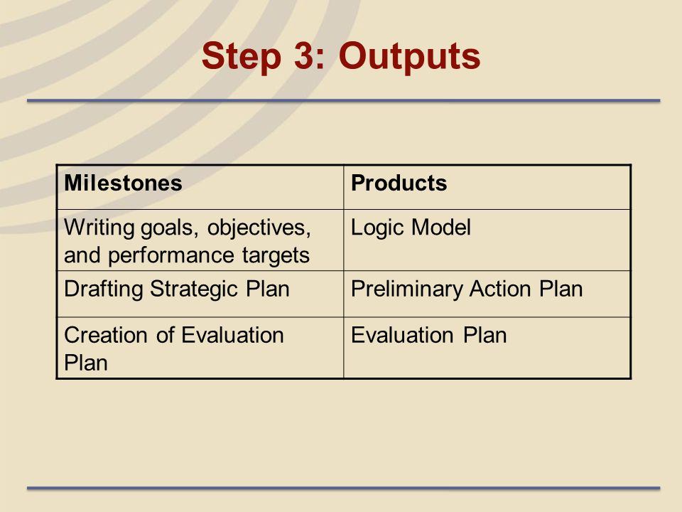 Step 3: Outputs MilestonesProducts Writing goals, objectives, and performance targets Logic Model Drafting Strategic PlanPreliminary Action Plan Creat