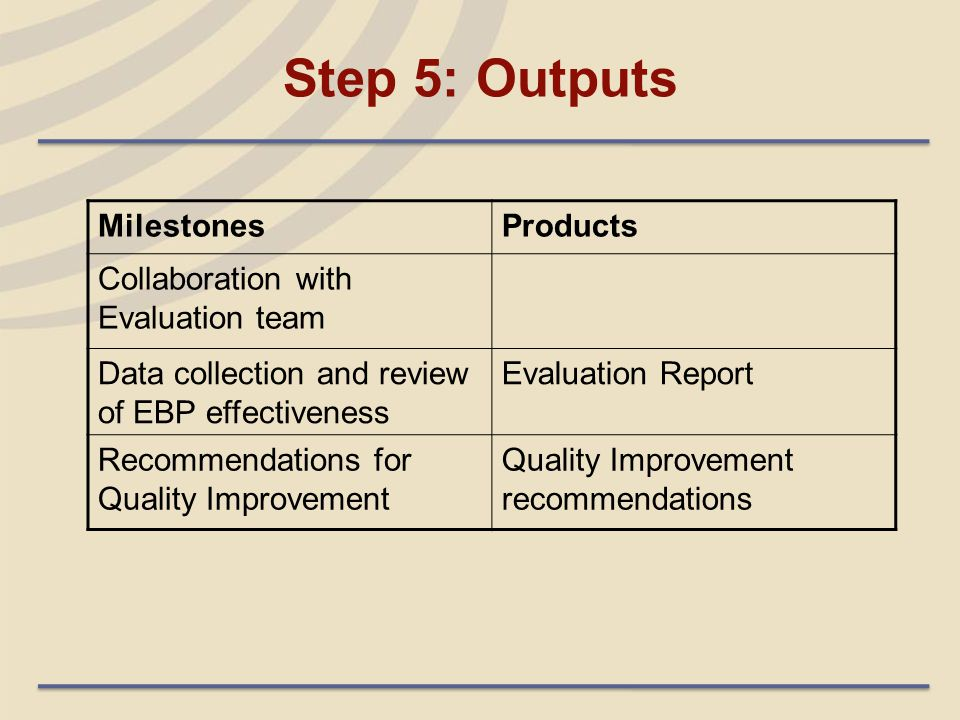 Step 5: Outputs MilestonesProducts Collaboration with Evaluation team Data collection and review of EBP effectiveness Evaluation Report Recommendation