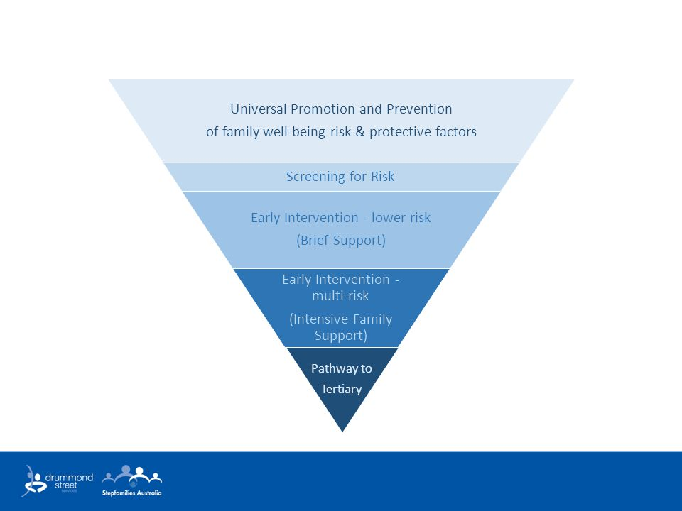 Universal Promotion and Prevention of family well-being risk & protective factors Screening for Risk Early Intervention - lower risk (Brief Support) Early Intervention - multi-risk (Intensive Family Support) Pathway to Tertiary