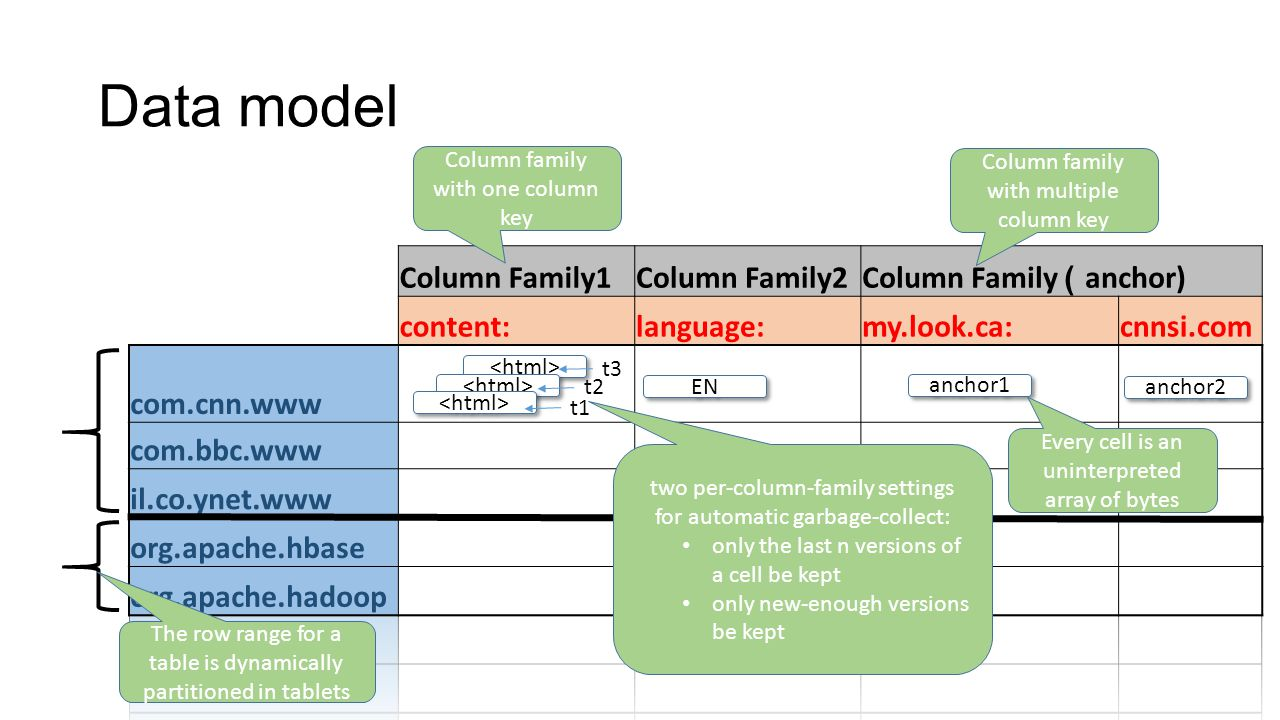 Introduction Data model API Building blocks Implementation Refinements Performance Applications conclusions (big) Table of content