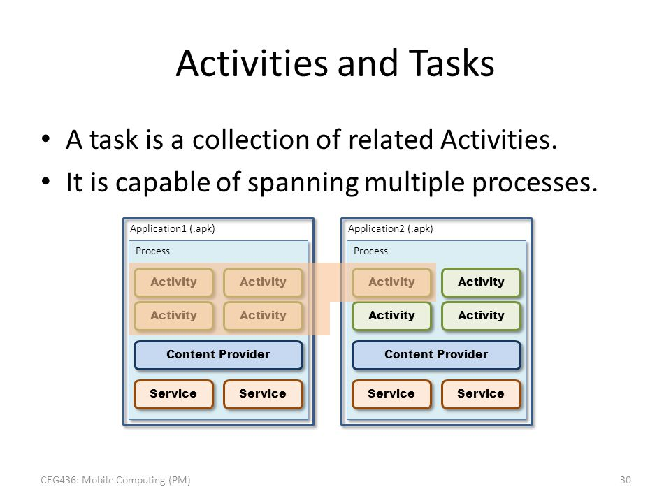 Activities and Tasks A task is a collection of related Activities. It is capable of spanning multiple processes. Application1 (.apk) Process Activity
