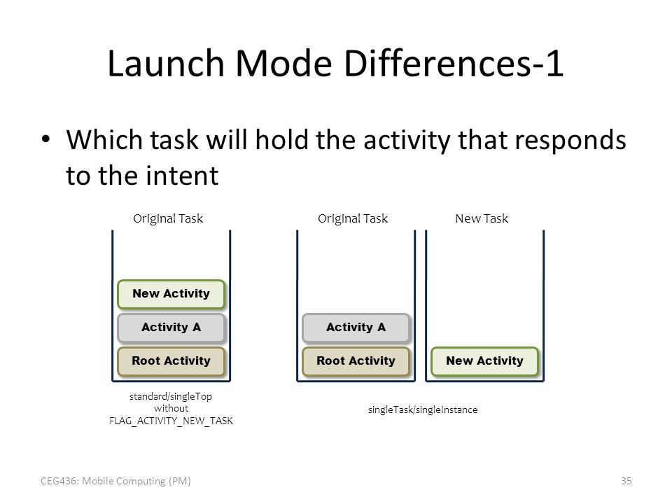 Launch Mode Differences-1 Which task will hold the activity that responds to the intent New Activity Activity A Root Activity Original Task Activity A