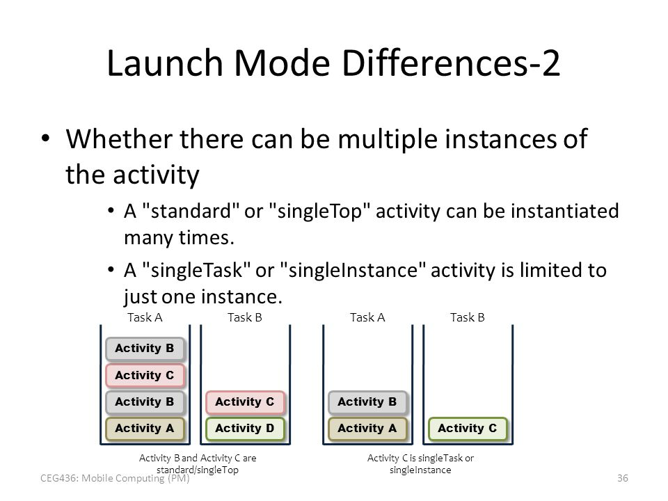 Launch Mode Differences-2 Whether there can be multiple instances of the activity A