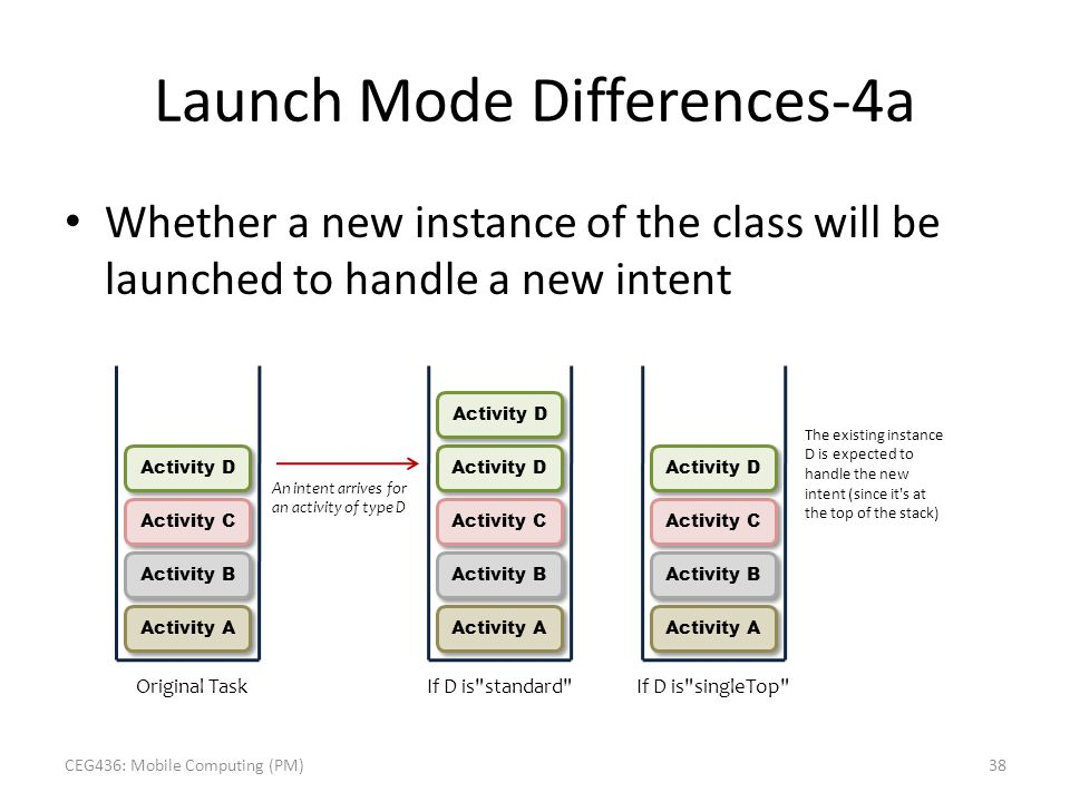Launch Mode Differences-4a Whether a new instance of the class will be launched to handle a new intent Original Task Activity B Activity A Activity C