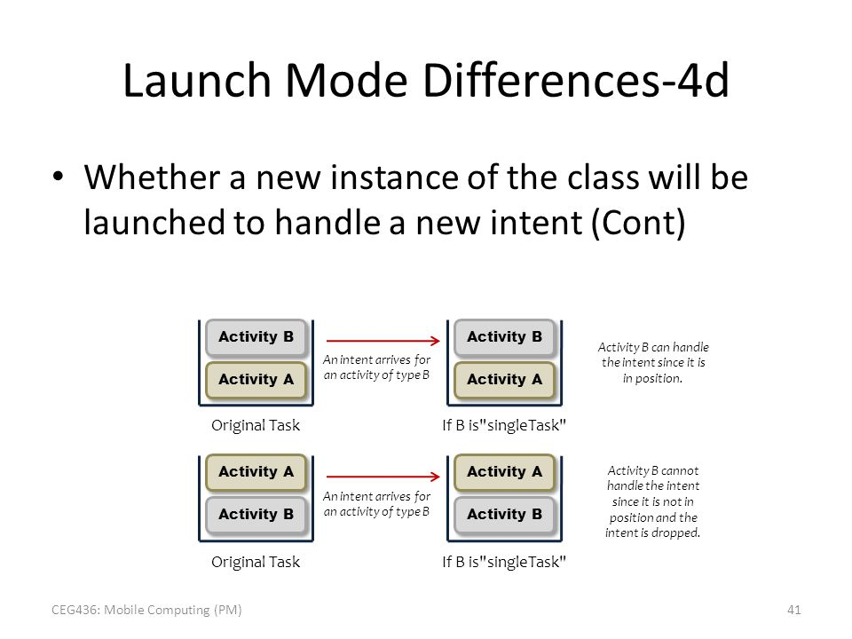 Launch Mode Differences-4d Whether a new instance of the class will be launched to handle a new intent (Cont) Activity B Original Task An intent arriv
