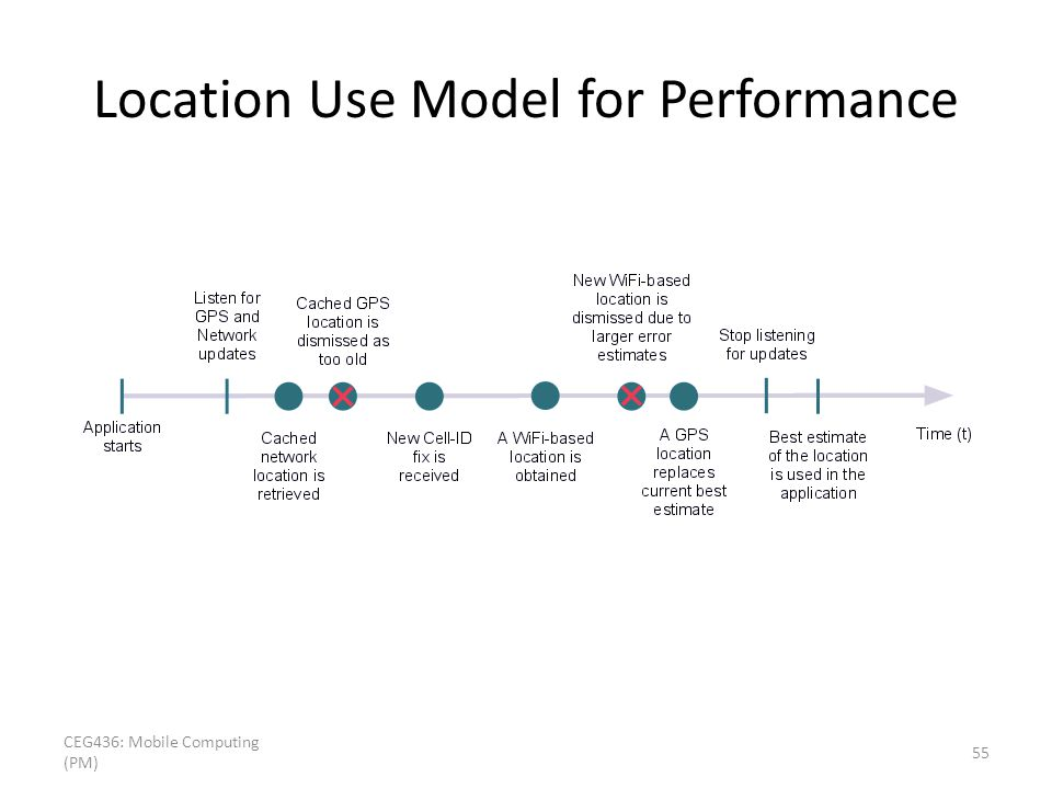 Location Use Model for Performance CEG436: Mobile Computing (PM) 55