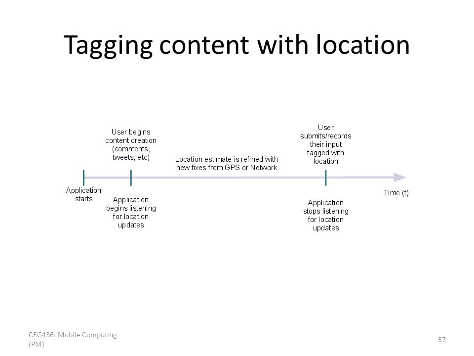 Tagging content with location CEG436: Mobile Computing (PM) 57