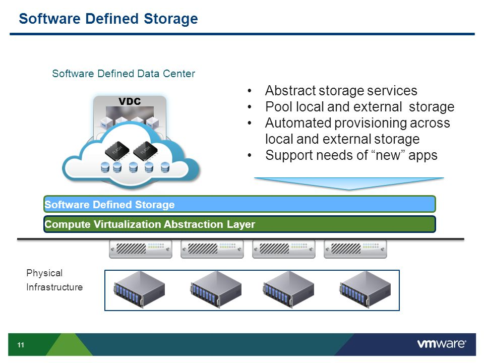 11 Software Defined Storage Physical Infrastructure Compute Virtualization Abstraction Layer Abstract storage services Pool local and external storage Automated provisioning across local and external storage Support needs of new apps Software Defined Storage Software Defined Data Center SOFTWARE-DEFINED DATACENTER SERVICES VDC
