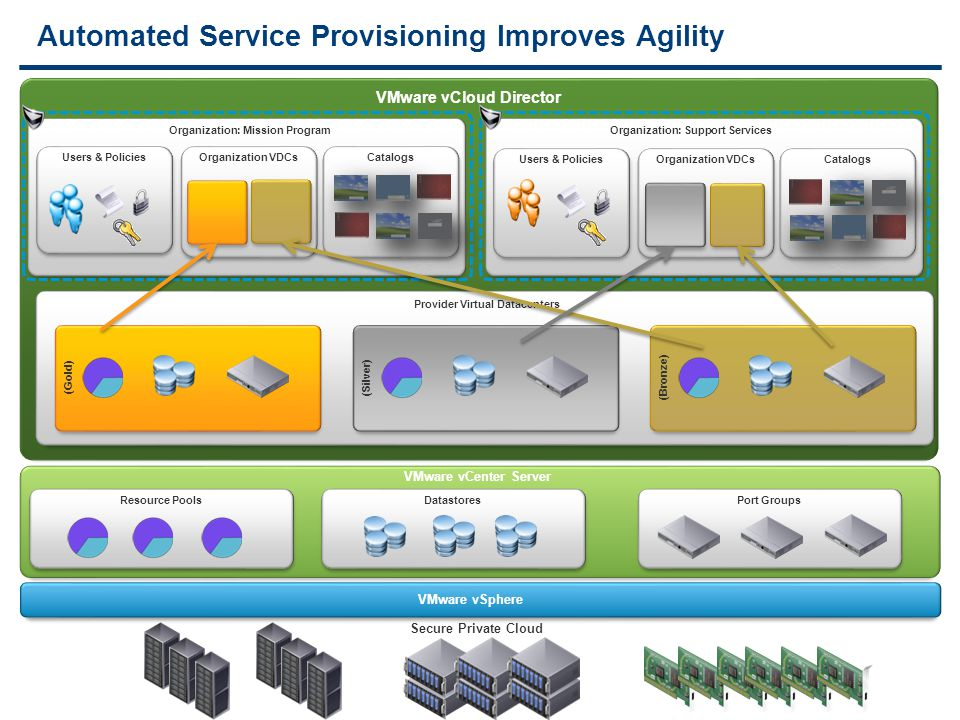 13 VMware vCloud Director Automated Service Provisioning Improves Agility Secure Private Cloud Organization: Mission ProgramOrganization: Support Services Organization VDCsCatalogs Organization VDCsCatalogs VMware vSphere VMware vCenter Server Resource PoolsDatastoresPort Groups (Gold) (Bronze) Provider Virtual Datacenters (Silver) (Gold) (Silver) (Bronze) Users & Policies