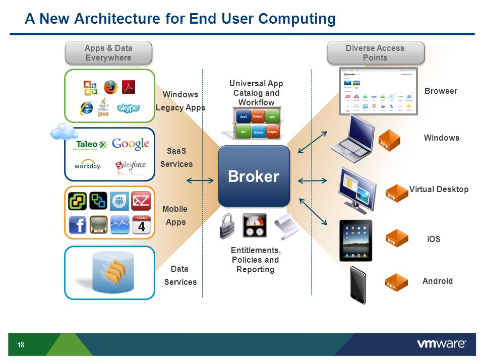 18 Diverse Access Points Browser Windows Virtual Desktop Android Universal App Catalog and Workflow Broker Entitlements, Policies and Reporting SaaS Services Apps & Data Everywhere Windows Legacy Apps Data Services Mobile Apps A New Architecture for End User Computing iOS