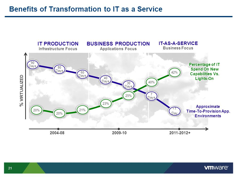 21 Benefits of Transformation to IT as a Service 2004-082009-102011-2012+ IT PRODUCTION Infrastructure Focus BUSINESS PRODUCTION Applications Focus IT-AS-A-SERVICE Business Focus % VIRTUALIZED <1 Day 7 Days 40 Days 60 Days 80 Days 90 Days 42% 40% 20% 21% 23% 25% 20% 30 Days