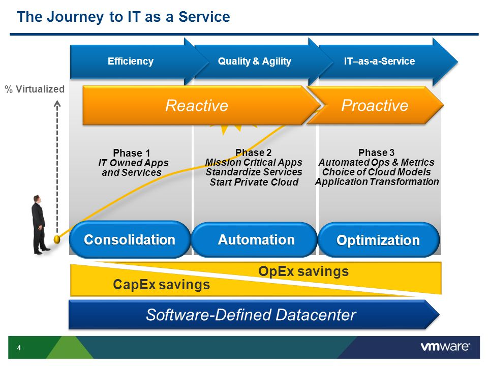 4 IT–as-a-Service Phase 3 Automated Ops & Metrics Choice of Cloud Models Application Transformation Phase 1 IT Owned Apps and Services % Virtualized Quality & Agility Efficiency CapEx savings OpEx savings The Journey to IT as a Service Phase 2 Mission Critical Apps Standardize Services Start Private Cloud Many customers Consolidation Optimization Automation Reactive Proactive Software-Defined Datacenter