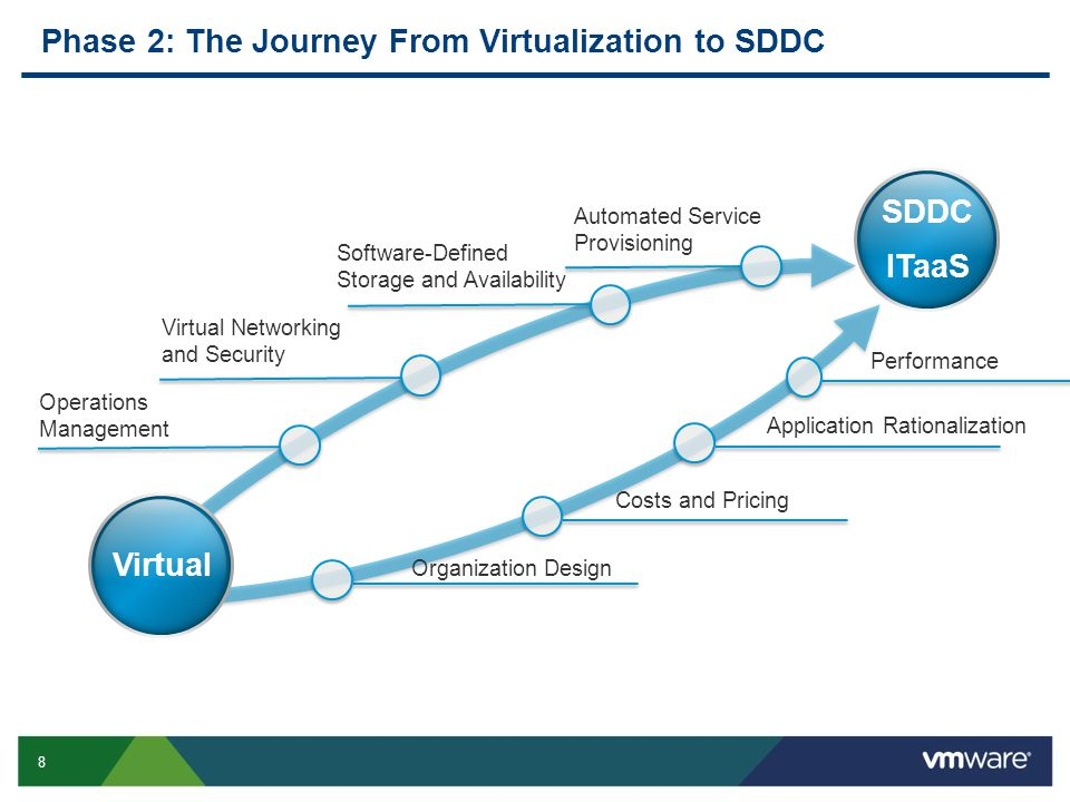 8 Phase 2: The Journey From Virtualization to SDDC Operations Management Virtual Networking and Security SDDC ITaaS Virtual Software-Defined Storage and Availability Automated Service Provisioning Organization Design Application Rationalization Costs and Pricing Performance