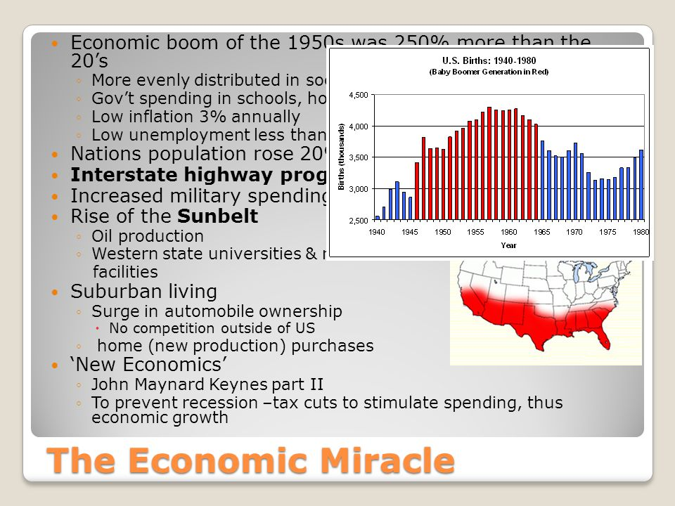 The Economic Miracle Economic boom of the 1950s was 250% more than the 20's ◦More evenly distributed in society ◦Gov't spending in schools, housing, veterans' benefits ◦Low inflation 3% annually ◦Low unemployment less than 5% Nations population rose 20% from births 'baby boom' Interstate highway program, 1956 Increased military spending Rise of the Sunbelt ◦Oil production ◦Western state universities & research facilities Suburban living ◦Surge in automobile ownership  No competition outside of US ◦ home (new production) purchases 'New Economics' ◦John Maynard Keynes part II ◦To prevent recession –tax cuts to stimulate spending, thus economic growth