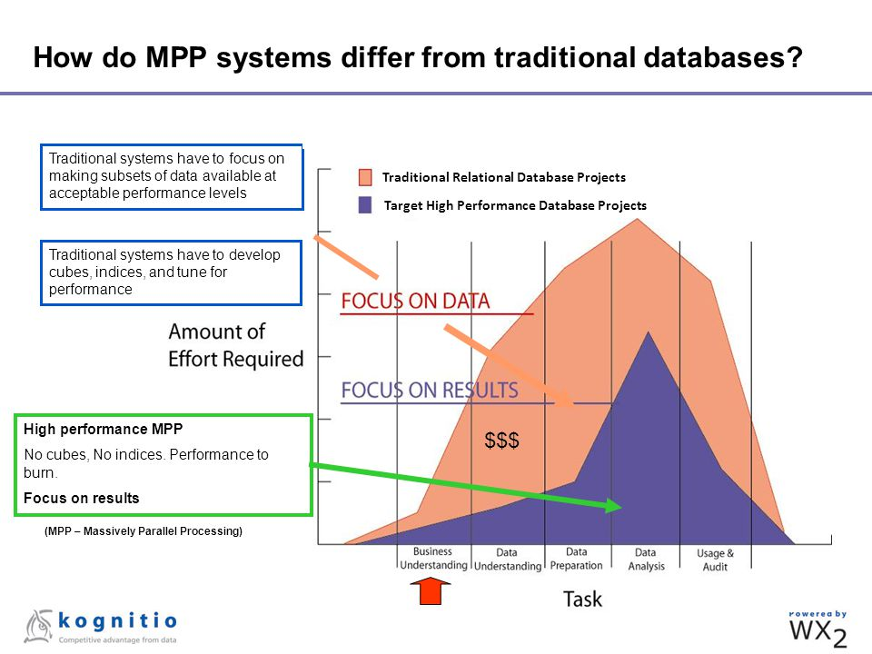 How do MPP systems differ from traditional databases? $$$ Traditional systems have to develop cubes, indices, and tune for performance Traditional sys