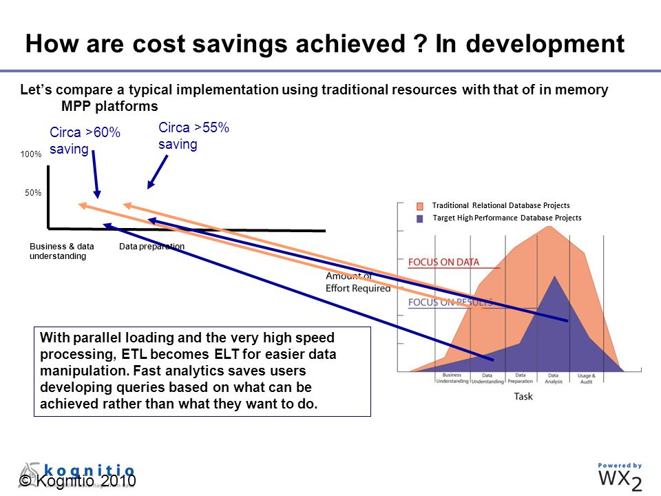 © Kognitio 2010 How are cost savings achieved ? In development Let's compare a typical implementation using traditional resources with that of in memo