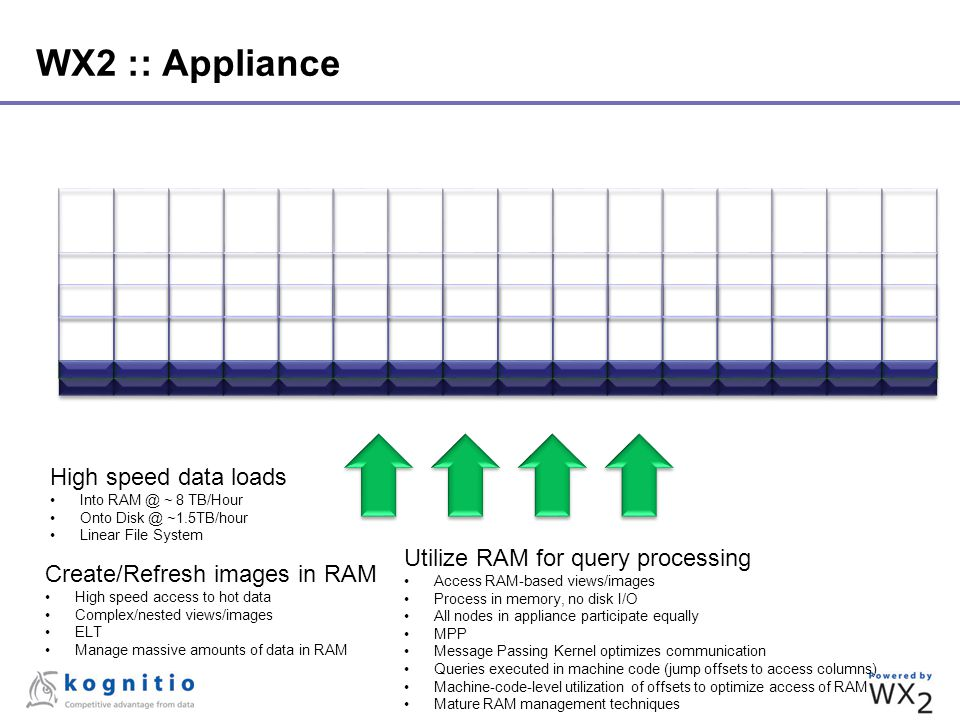 WX2 :: Appliance High speed data loads Into RAM @ ~ 8 TB/Hour Onto Disk @ ~1.5TB/hour Linear File System Create/Refresh images in RAM High speed acces