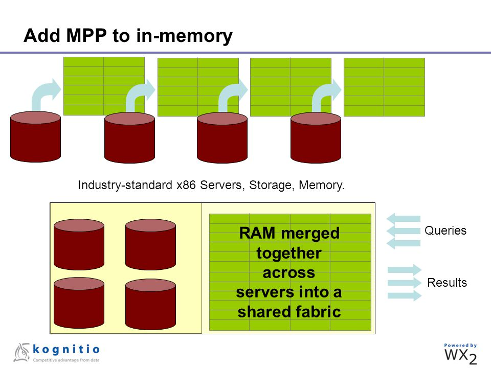 WX2 :: Software :: Performance Row based scanning technology in common with other DWA technologies All server nodes participate equally and maximally in a query Enormous brute force processing from arrays of commodity servers with lots of CPU cores In-memory data can feed CPU cores without I/O wait ~650 million rows per second per server –10 servers = 6.5 BILLION rows / second –100 servers = 65 BILLION rows /second Load Rates of over 8TB/Hour to RAM; 1.5TB/Hour to Disk Effective and mature memory and resource management