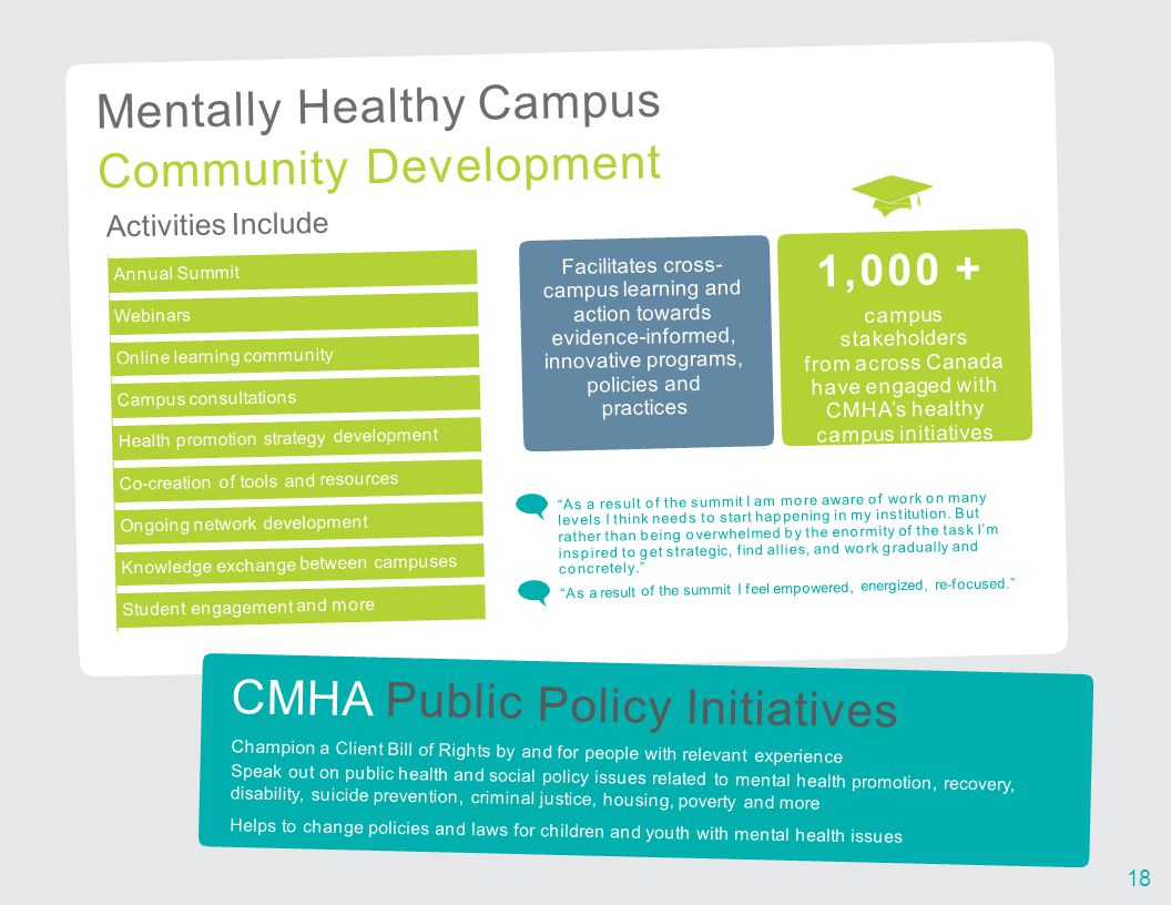 Mentally Healthy Campus Community Development Activities Include Annual Summit Webinars Online learning community Campus consultations Health promotion strategy development Co-creation of tools and resources Ongoing network development Knowledge exchange between campuses Student engagement and more Facilitates cross- campus learning and action towards evidence-informed, innovative programs, policies and practices 1,000 + campus stakeholders from across Canada have engaged with CMHA's healthy campus initiatives As a result of the summit I am more aware of work on many levels I think needs to start happening in my institution.