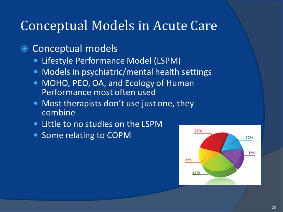 Conceptual Models in Acute Care  Conceptual models Lifestyle Performance Model (LSPM) Models in psychiatric/mental health settings MOHO, PEO, OA, and Ecology of Human Performance most often used Most therapists don't use just one, they combine Little to no studies on the LSPM Some relating to COPM 25
