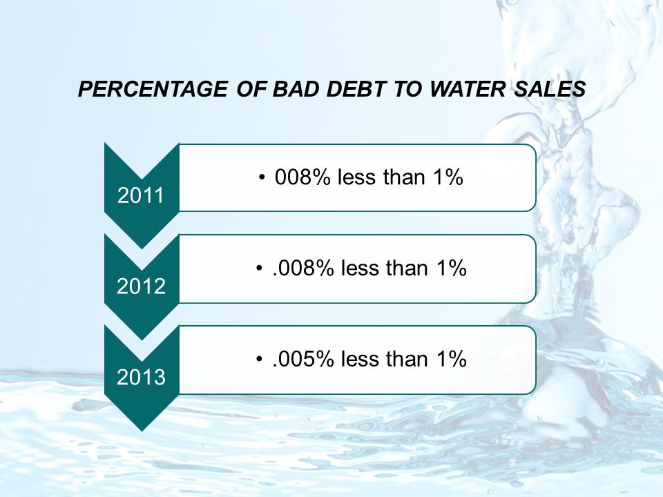 PERCENTAGE OF BAD DEBT TO WATER SALES 2011 008% less than 1% 2012.008% less than 1% 2013.005% less than 1%