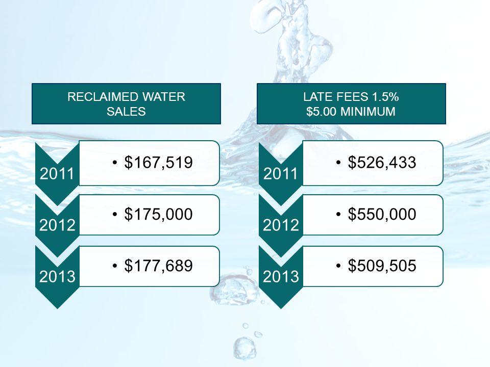 2011 $167,519 2012 $175,000 2013 $177,689 2011 $526,433 2012 $550,000 2013 $509,505 RECLAIMED WATER SALES LATE FEES 1.5% $5.00 MINIMUM