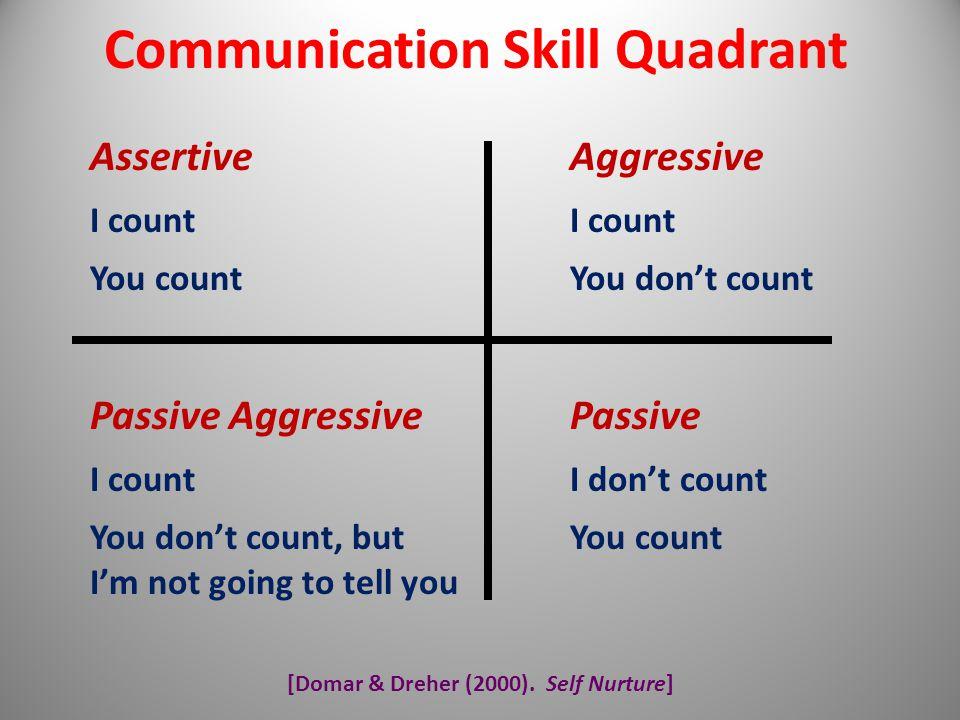 [Domar & Dreher (2000). Self Nurture] Communication Skill Quadrant AssertiveAggressiveI count You countYou don't count Passive AggressivePassive I cou