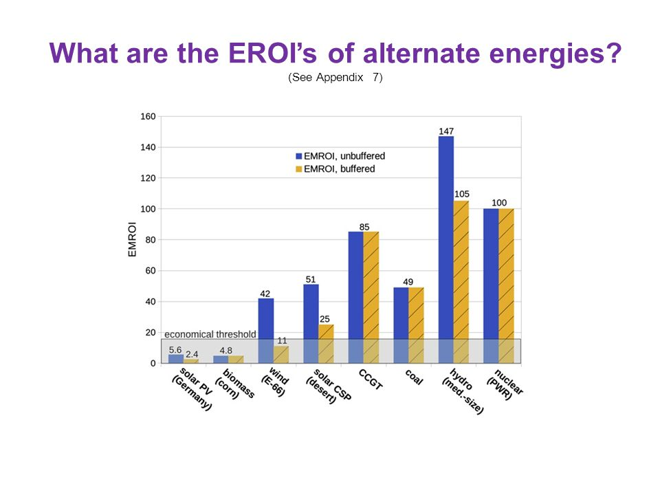 What are the EROI's of alternate energies? (See Appendix 7)