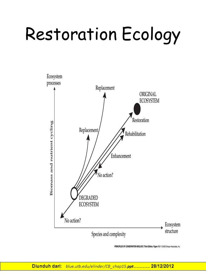 Restoration Ecology Diunduh dari: blue.utb.edu/elinder/CB_chap15.ppt ……….. 28/12/2012