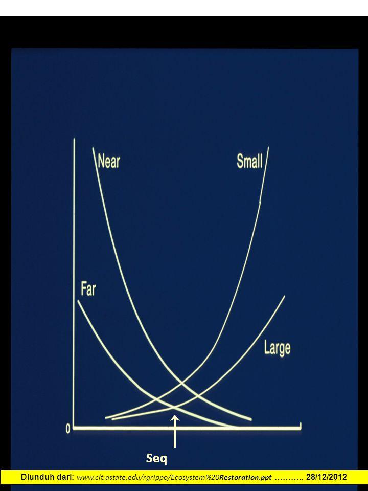 Seq Diunduh dari: www.clt.astate.edu/rgrippo/Ecosystem%20Restoration.ppt ……….. 28/12/2012
