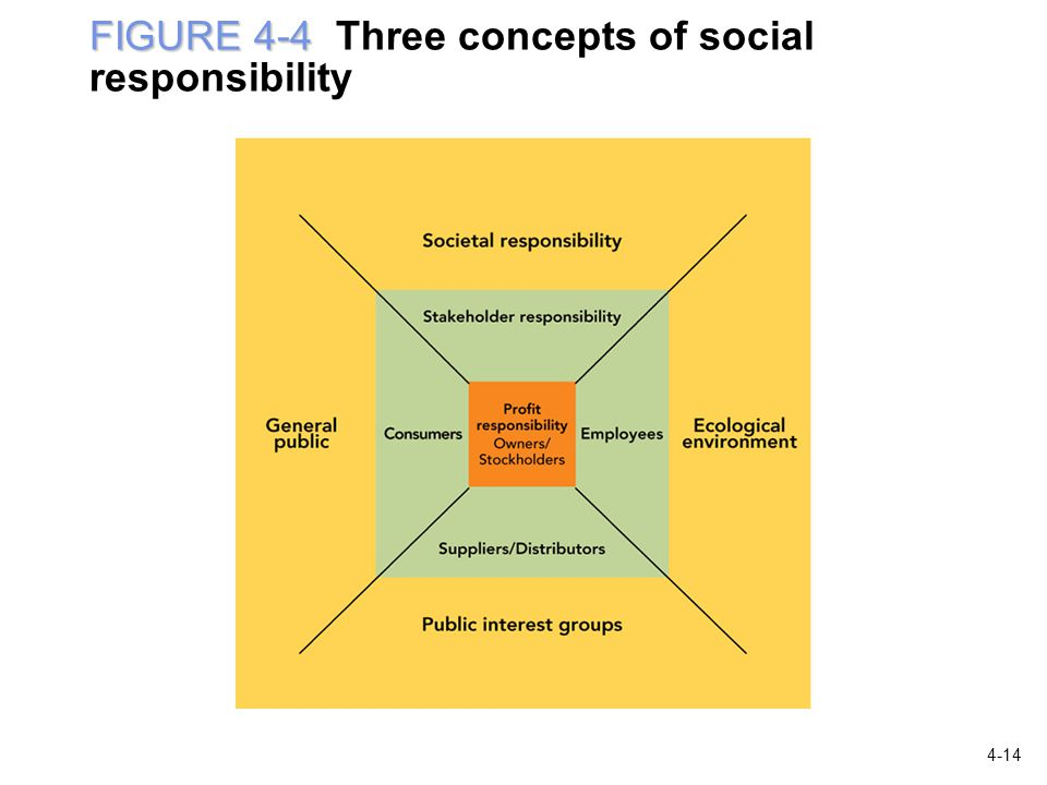 FIGURE 4-4 FIGURE 4-4 Three concepts of social responsibility 4-14