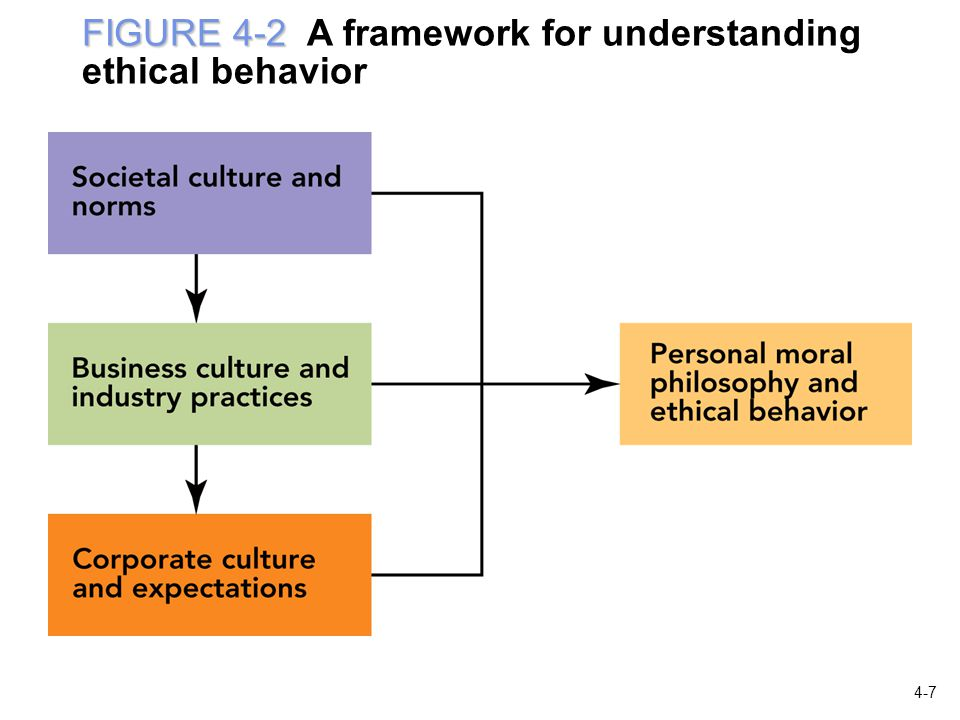 FIGURE 4-2 FIGURE 4-2 A framework for understanding ethical behavior 4-7
