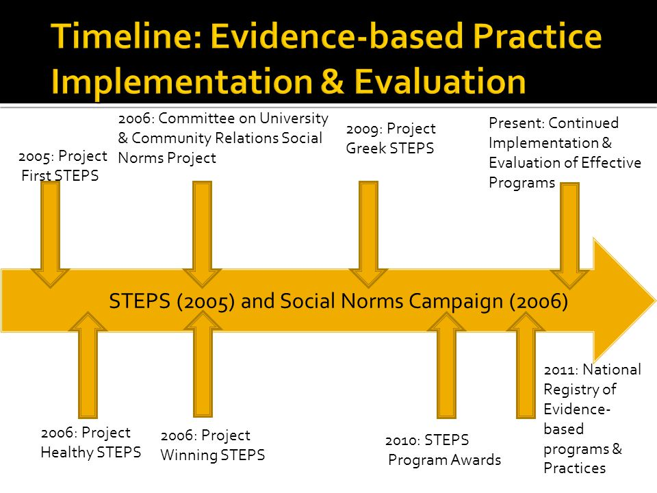 2005: Project First STEPS 2006: Project Healthy STEPS 2006: Committee on University & Community Relations Social Norms Project 2009: Project Greek STEPS 2010: STEPS Program Awards 2011: National Registry of Evidence- based programs & Practices Present: Continued Implementation & Evaluation of Effective Programs 2006: Project Winning STEPS