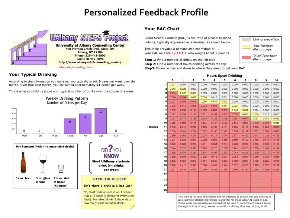Personalized Feedback Profile
