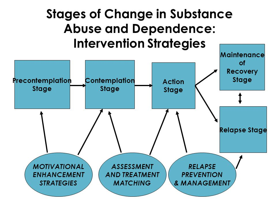 Precontemplation Stage Relapse Stage Contemplation Stage Action Stage Maintenance of Recovery Stage MOTIVATIONAL ENHANCEMENT STRATEGIES ASSESSMENT AND TREATMENT MATCHING RELAPSE PREVENTION & MANAGEMENT Stages of Change in Substance Abuse and Dependence: Intervention Strategies