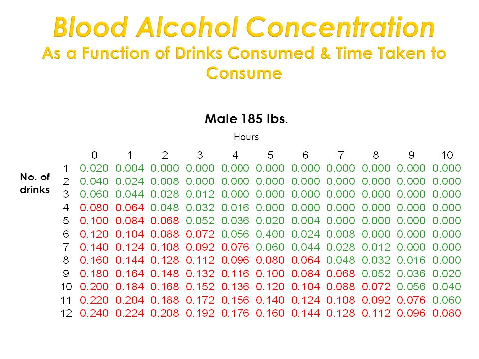 Blood Alcohol Concentration As a Function of Drinks Consumed & Time Taken to Consume Hours Male 185 lbs.