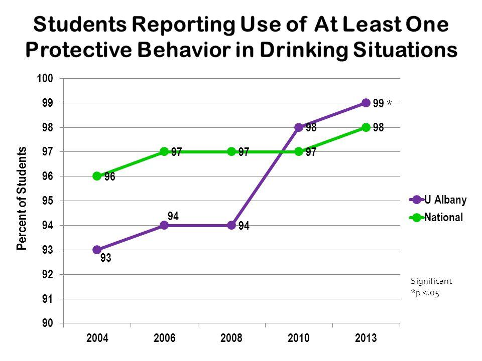 Percent of Students Significant *p <.05 *