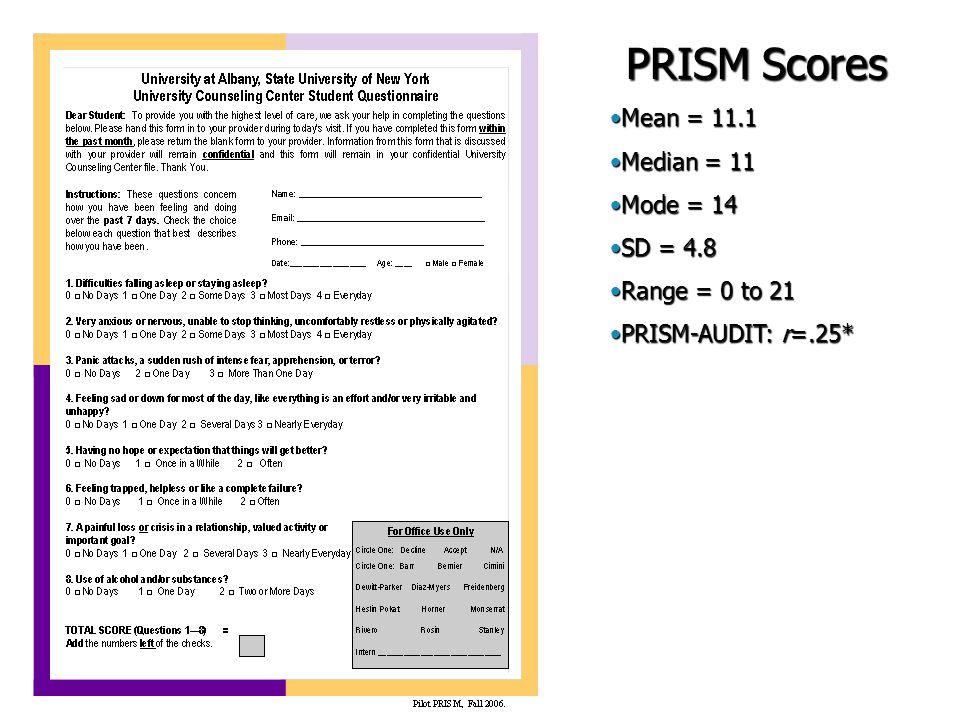 PRISM Scores Mean = 11.1Mean = 11.1 Median = 11Median = 11 Mode = 14Mode = 14 SD = 4.8SD = 4.8 Range = 0 to 21Range = 0 to 21 PRISM-AUDIT: r=.25*PRISM-AUDIT: r=.25*