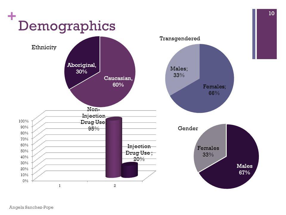 + Demographics 10 Angela Sanchez-Pope