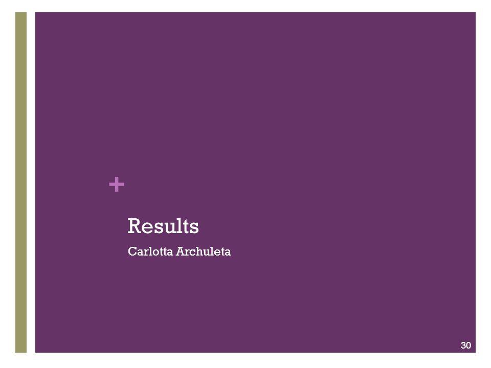 + Results Carlotta Archuleta 30